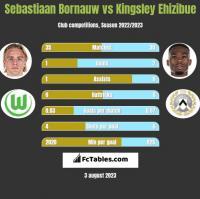 Sebastiaan Bornauw vs Kingsley Ehizibue h2h player stats