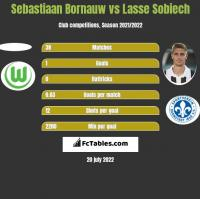 Sebastiaan Bornauw vs Lasse Sobiech h2h player stats