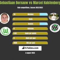 Sebastiaan Bornauw vs Marcel Halstenberg h2h player stats