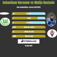 Sebastiaan Bornauw vs Matija Nastasic h2h player stats