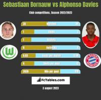 Sebastiaan Bornauw vs Alphonso Davies h2h player stats