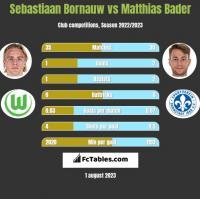 Sebastiaan Bornauw vs Matthias Bader h2h player stats