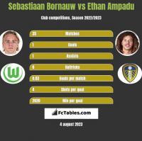 Sebastiaan Bornauw vs Ethan Ampadu h2h player stats
