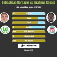 Sebastiaan Bornauw vs Ibrahima Konate h2h player stats