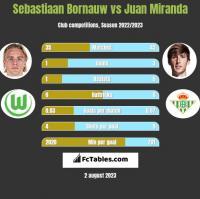 Sebastiaan Bornauw vs Juan Miranda h2h player stats