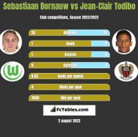 Sebastiaan Bornauw vs Jean-Clair Todibo h2h player stats