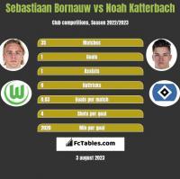 Sebastiaan Bornauw vs Noah Katterbach h2h player stats