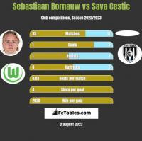 Sebastiaan Bornauw vs Sava Cestic h2h player stats