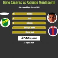 Dario Caceres vs Facundo Monteseirin h2h player stats