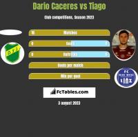 Dario Caceres vs Tiago h2h player stats