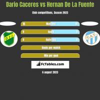 Dario Caceres vs Hernan De La Fuente h2h player stats