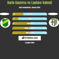 Dario Caceres vs Lautaro Valenti h2h player stats
