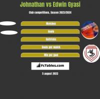 Johnathan vs Edwin Gyasi h2h player stats
