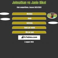Johnathan vs Janio Bikel h2h player stats