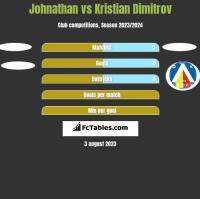 Johnathan vs Kristian Dimitrov h2h player stats