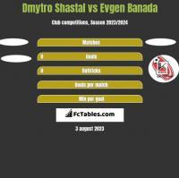 Dmytro Shastal vs Evgen Banada h2h player stats
