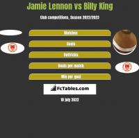 Jamie Lennon vs Billy King h2h player stats