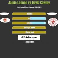Jamie Lennon vs David Cawley h2h player stats