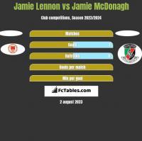 Jamie Lennon vs Jamie McDonagh h2h player stats