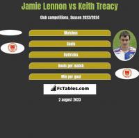 Jamie Lennon vs Keith Treacy h2h player stats