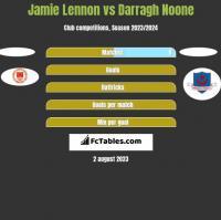 Jamie Lennon vs Darragh Noone h2h player stats