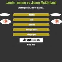 Jamie Lennon vs Jason McClelland h2h player stats