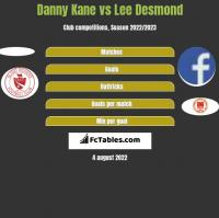 Danny Kane vs Lee Desmond h2h player stats