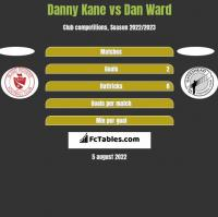 Danny Kane vs Dan Ward h2h player stats