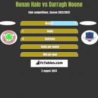 Ronan Hale vs Darragh Noone h2h player stats