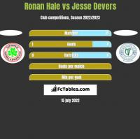 Ronan Hale vs Jesse Devers h2h player stats