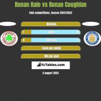Ronan Hale vs Ronan Coughlan h2h player stats