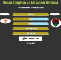Ronan Coughlan vs Alexander Gilchrist h2h player stats