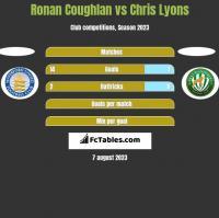 Ronan Coughlan vs Chris Lyons h2h player stats