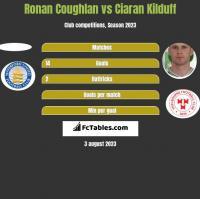 Ronan Coughlan vs Ciaran Kilduff h2h player stats