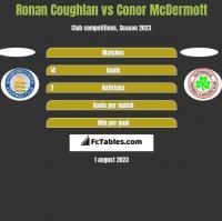 Ronan Coughlan vs Conor McDermott h2h player stats