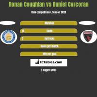 Ronan Coughlan vs Daniel Corcoran h2h player stats