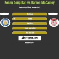 Ronan Coughlan vs Darren McCauley h2h player stats