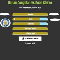 Ronan Coughlan vs Dean Clarke h2h player stats
