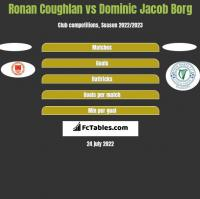 Ronan Coughlan vs Dominic Jacob Borg h2h player stats