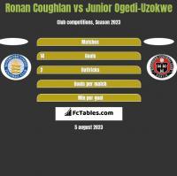 Ronan Coughlan vs Junior Ogedi-Uzokwe h2h player stats