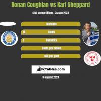 Ronan Coughlan vs Karl Sheppard h2h player stats