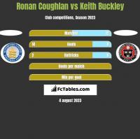 Ronan Coughlan vs Keith Buckley h2h player stats