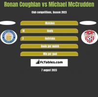 Ronan Coughlan vs Michael McCrudden h2h player stats
