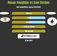 Ronan Coughlan vs Sam Verdon h2h player stats