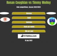 Ronan Coughlan vs Timmy Molloy h2h player stats