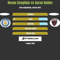 Ronan Coughlan vs Aaron Dobbs h2h player stats