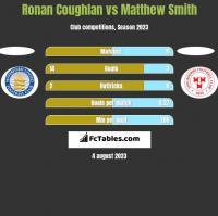 Ronan Coughlan vs Matthew Smith h2h player stats