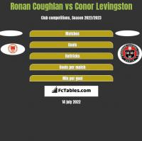 Ronan Coughlan vs Conor Levingston h2h player stats
