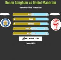 Ronan Coughlan vs Daniel Mandroiu h2h player stats