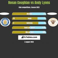 Ronan Coughlan vs Andy Lyons h2h player stats
